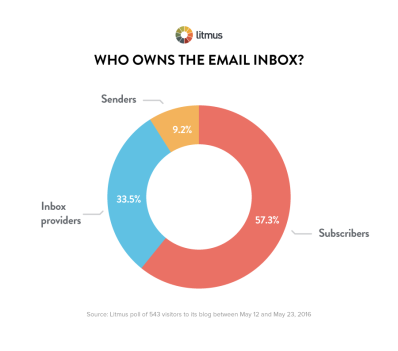Litmus who-owns-the-email-inbox-chart